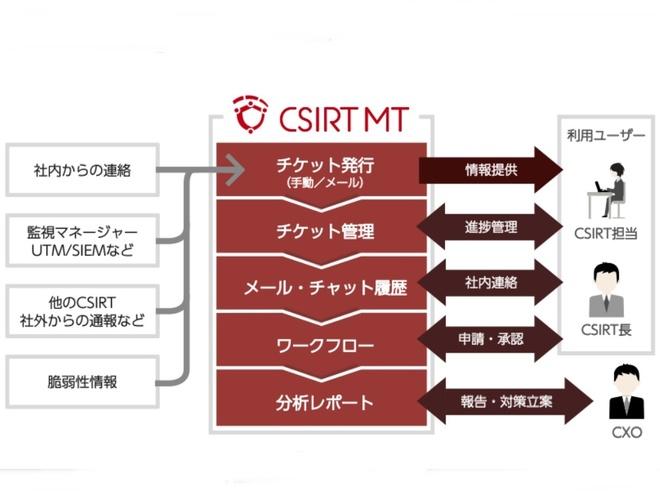 CSIRT最適運用するクラウドアプリ