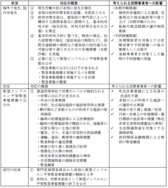 新型インフルエンザ等対策特別措置法の制定と企業の対応(InterRisk Report)危機管理カンファレンス2021春