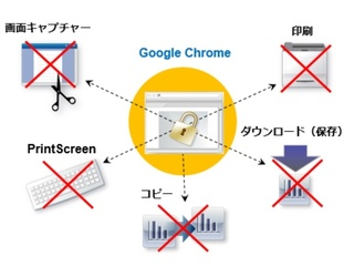chromeでの保存 印刷禁止を設定 ニュープロダクツ リスク対策 com